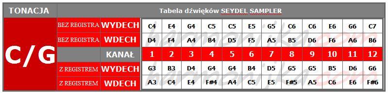 tabela_sampler_cg.JPG