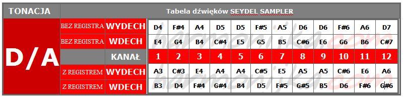 tabela_sampler_da.JPG